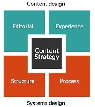 craft cms content strategy